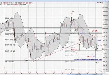 Dax Chart vom 25-06-14