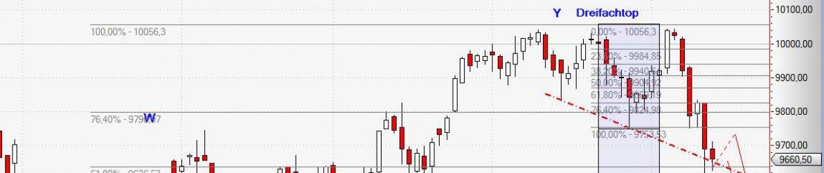 Dax Chart vom 11.07.2014