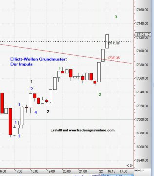 Dow Jones, Impulswelle