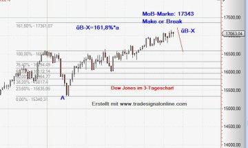 Dow Jones Chart vom 21.07.2014