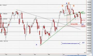 Chart M-Dax 8.7.2014