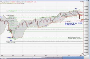 Dow Jones Chart 01.08.14