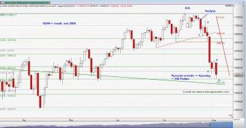 Dow Jones Kursziel_05_08_14