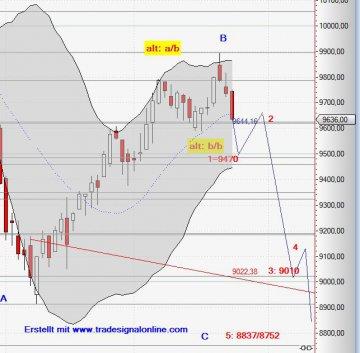 Dax Chart 23.09.14