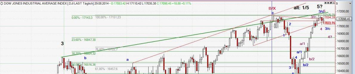 Chart Dow Jones vom 01.09.2014