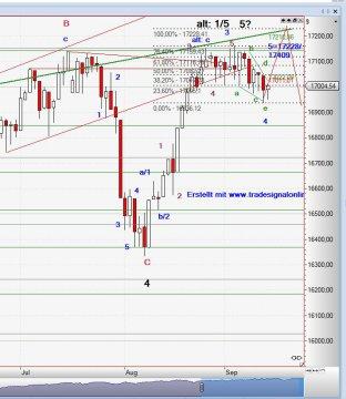 Chart Dow Jones, 15.09.14