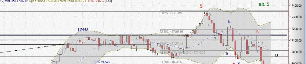 Chart Dow Jones vom 01.10.2014