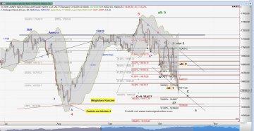 Chart Dow Jones 13.10.2014