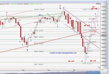 Chart Dow Jones vom 22.10.2014