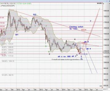 Chart Gold vom 09.11.2014
