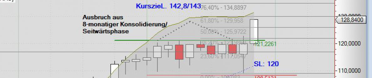 Chart Börser New York, Henry Schein