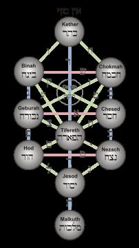 Baum des Lebens Sephiroth