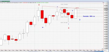 Chart Biogen_03_12_14_Monat