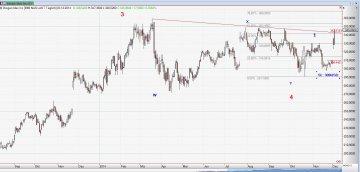 Chart Biogen_03_12_14_Tag