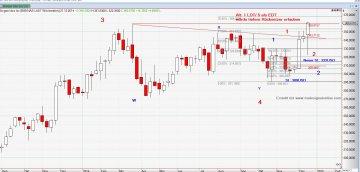 Chart Biogen_21_12_14