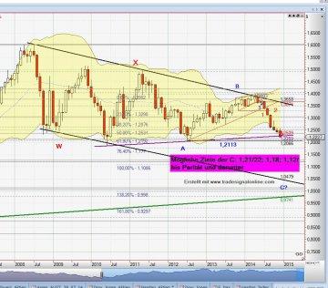 Chart EUR_USD_21_12_14