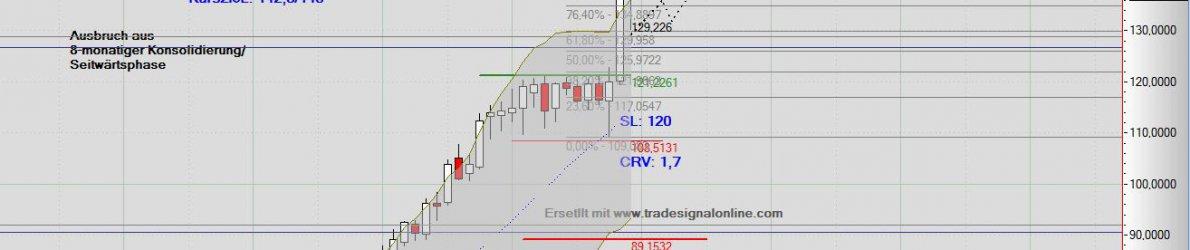 Chart Henry_Schein_21_12_14