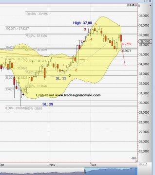 Chart Intel_21_12_14