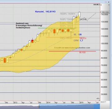 Chart Henry Schein Dow Jones