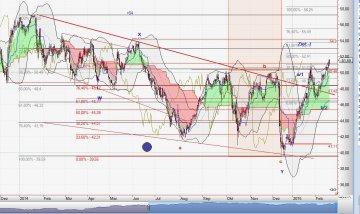 Chart Arbus vom 19.02.2015