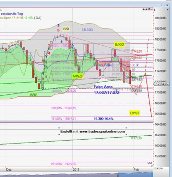 Chart Dow Jones vom 02.02.2015