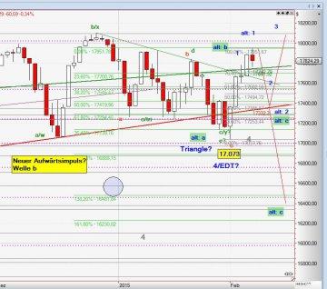 Chart Dow Jones, 08-02-2015
