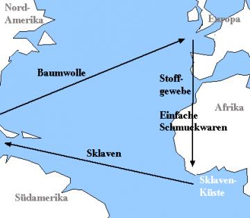 Atlantischer Dreieckshandel