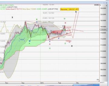 Chart USD-JPD vom 13.02.2015