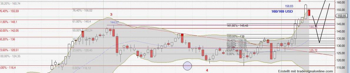 Chart Boing vom 01.03.2015