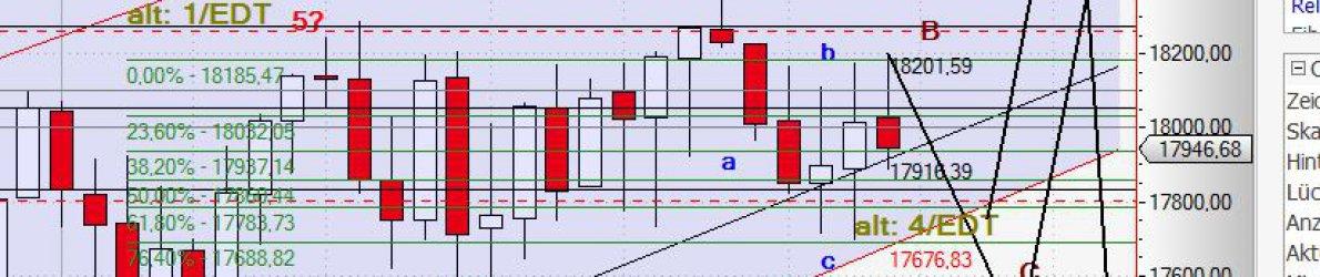 Chart Dow Jones
