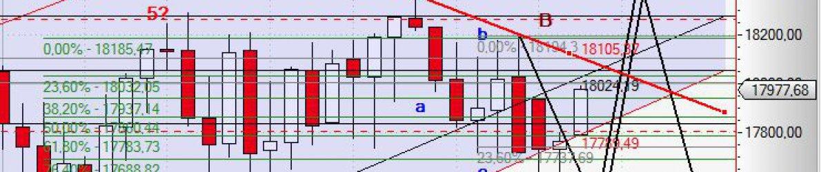 Chart Dow Jones vom 14.07.2015