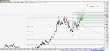 Chart USD CAD vom 15.07.2015