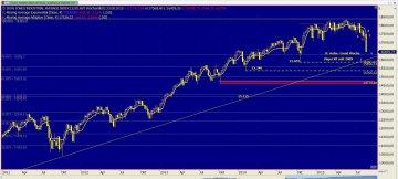 Chart Dow Jones vom 24.08.2015
