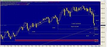 Chart Dow Jones vom 25.08.2015