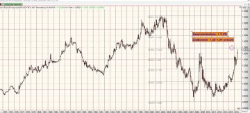 Chart USD-CAD vom 25.08.2015