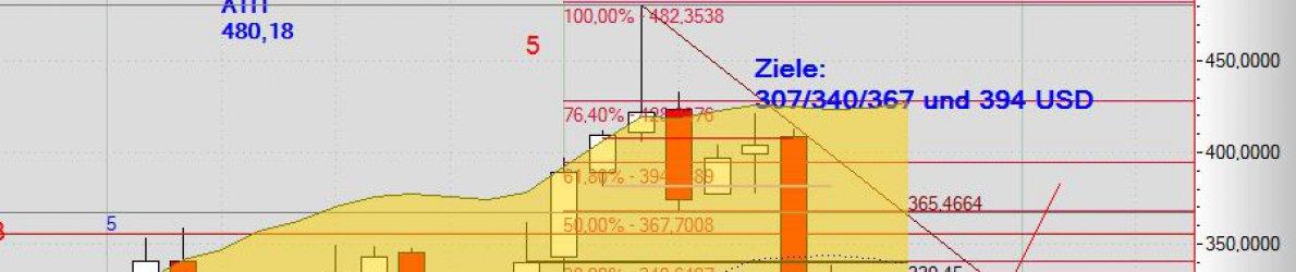Chart Biogen vom 21.10.2015