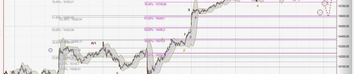 Chart Dow Jones vom 08.10.2015