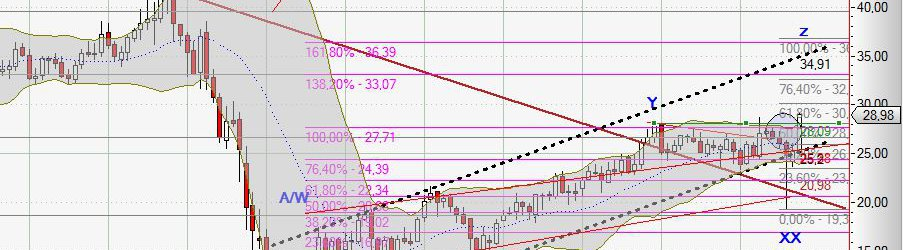 Chart General Electric vom 17.10.2015