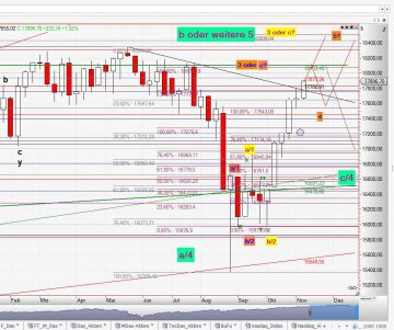 Chart Dow Jones vom 03.11.2015