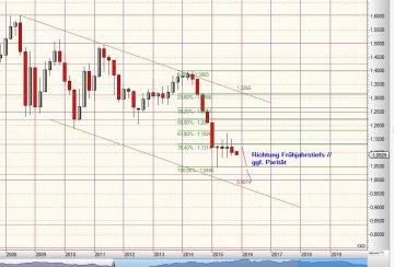 Chart EUR / USD vom 04.11.2015