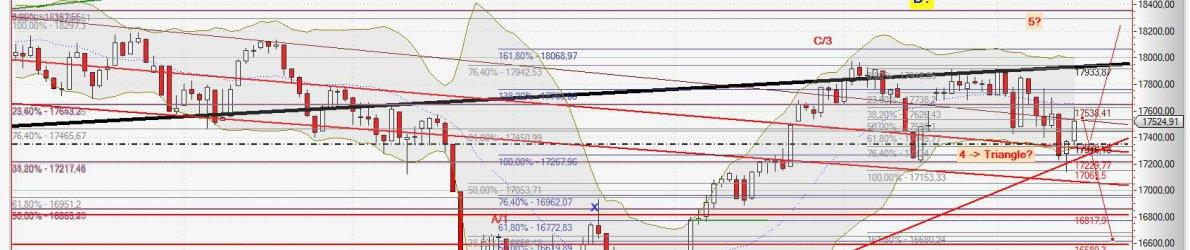 Chart Dow Jones vom 16.12.2015