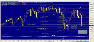 Chart Dow Jones vom 11.01.2016