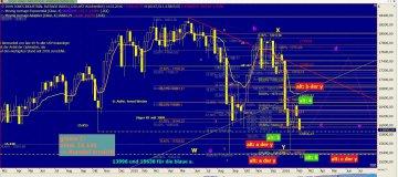 Chart Dow Jones vom 09.02.2016