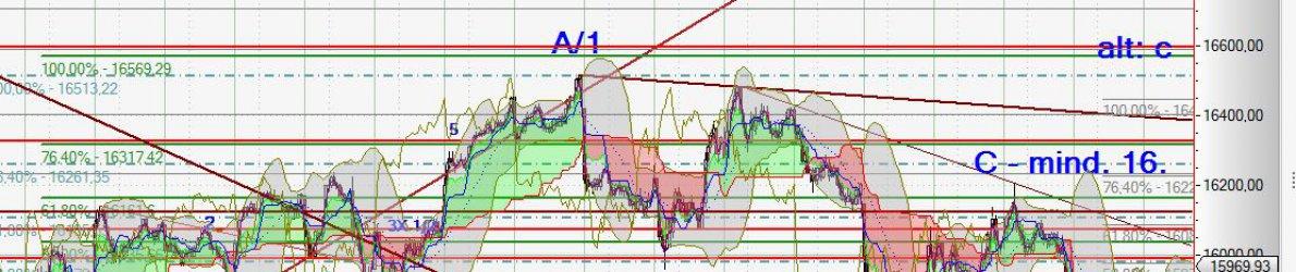Chart Dow Jones vom 15.02.2016