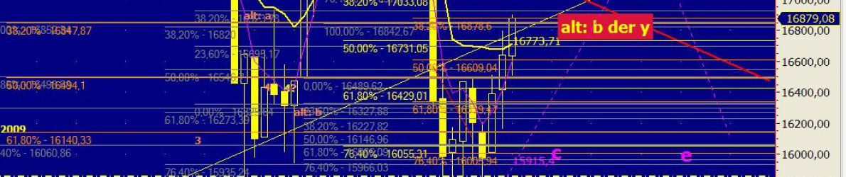 Chart Dow Jones vom 03.03.2016