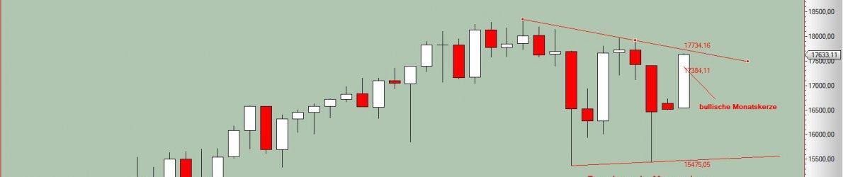 Chart Dow Jones vom 30.03.2016