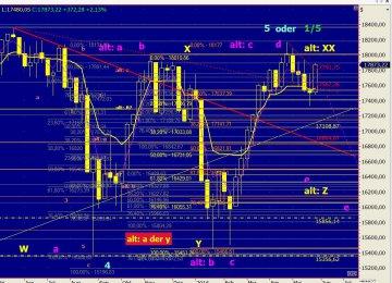 Dow Jones vom 30.05.2016