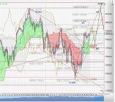 3 Stunden-Chart Dow Jones vom 30.05.2016