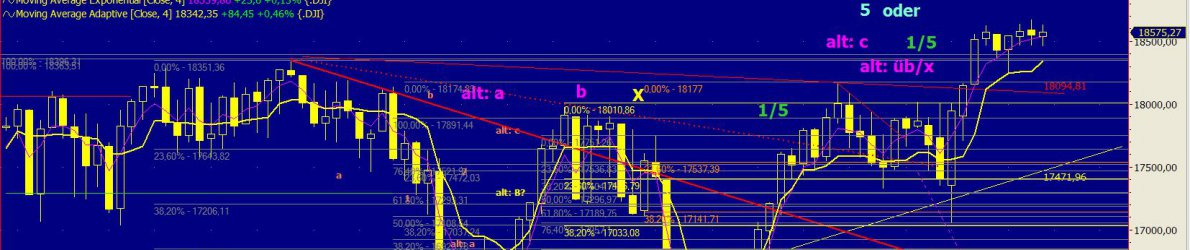 Chart Dow Jones vom 23.08.2016