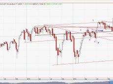 Chart Dow Jones vom 12.09.2016